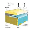 Pótfólia ovális medencéhez 3,20 x 6,00 x 1,50 m